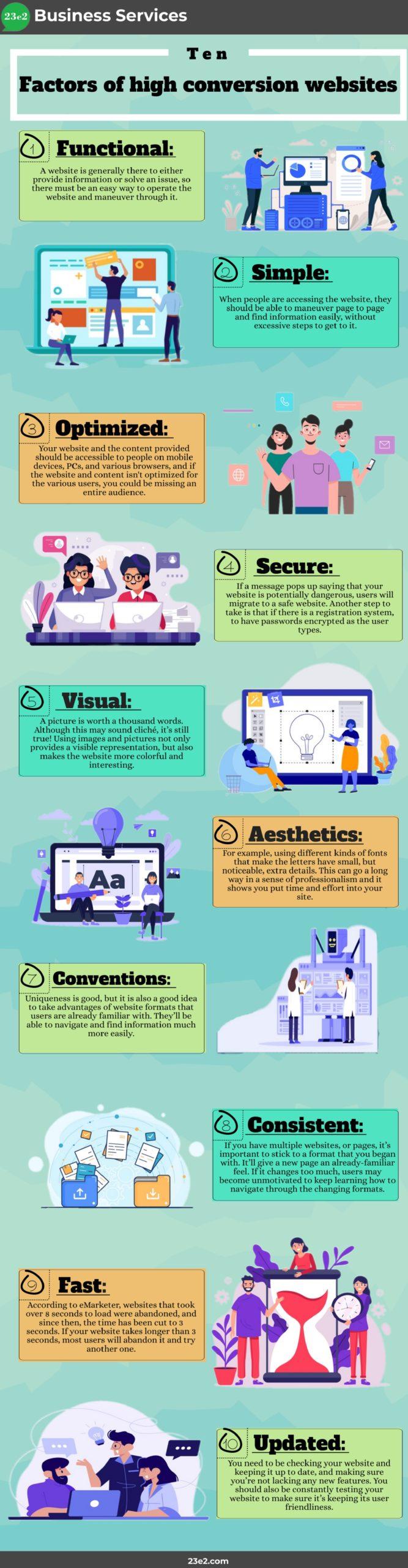 factors of high conversion websites