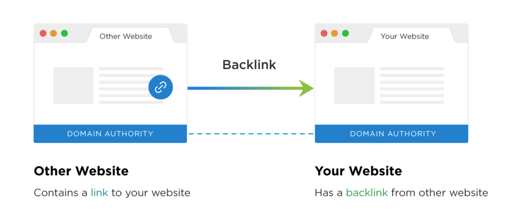 back link example