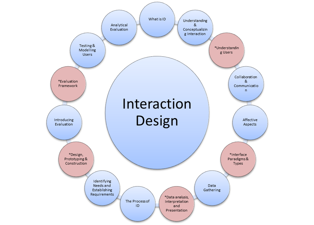 elements of interaction design