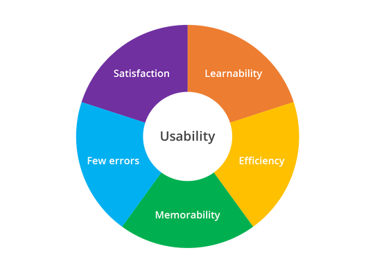 elements of usability