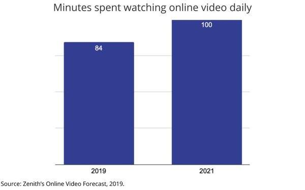 minutes spent watching online video daily graph comparison