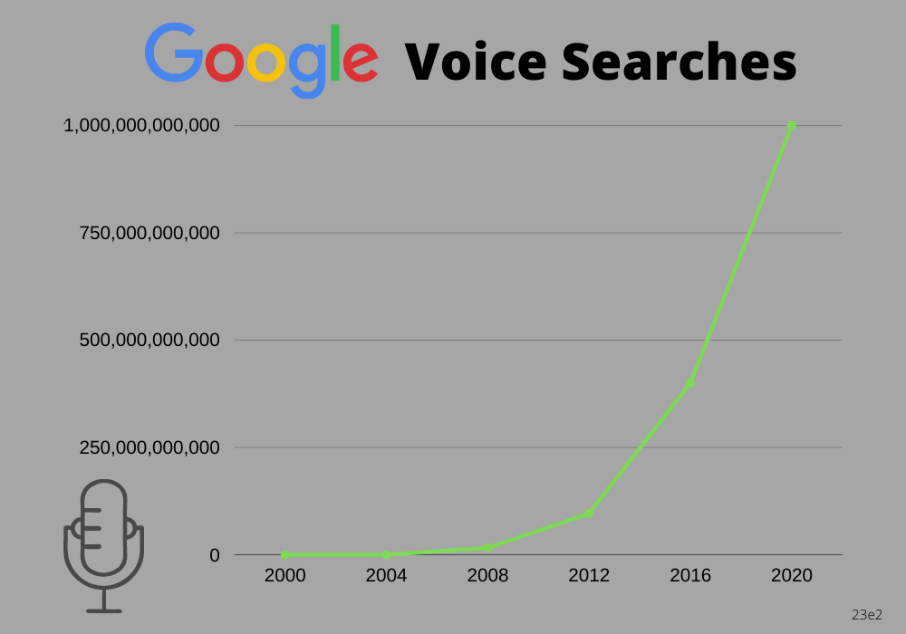 google voice search volume in the past ten years