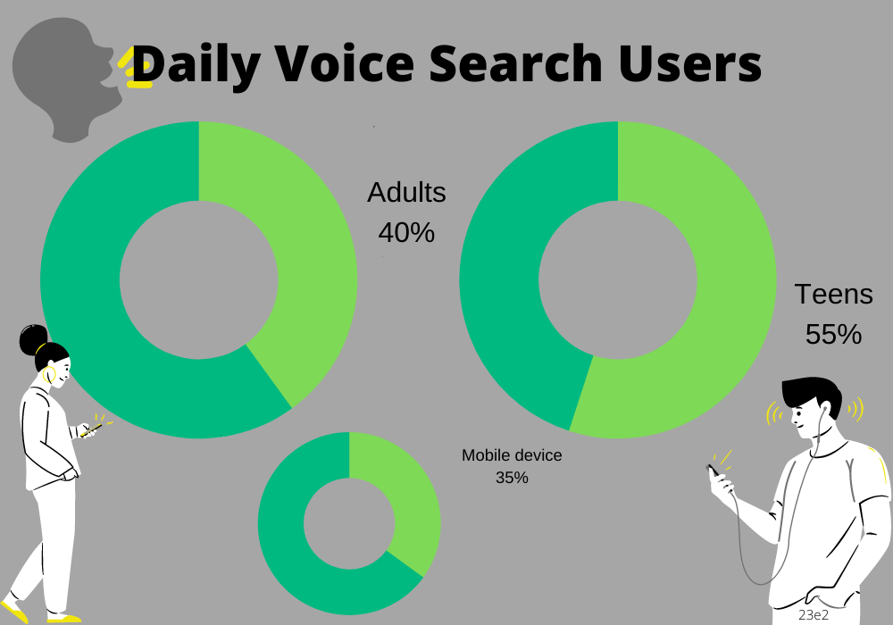 daily voice search volume by demographics