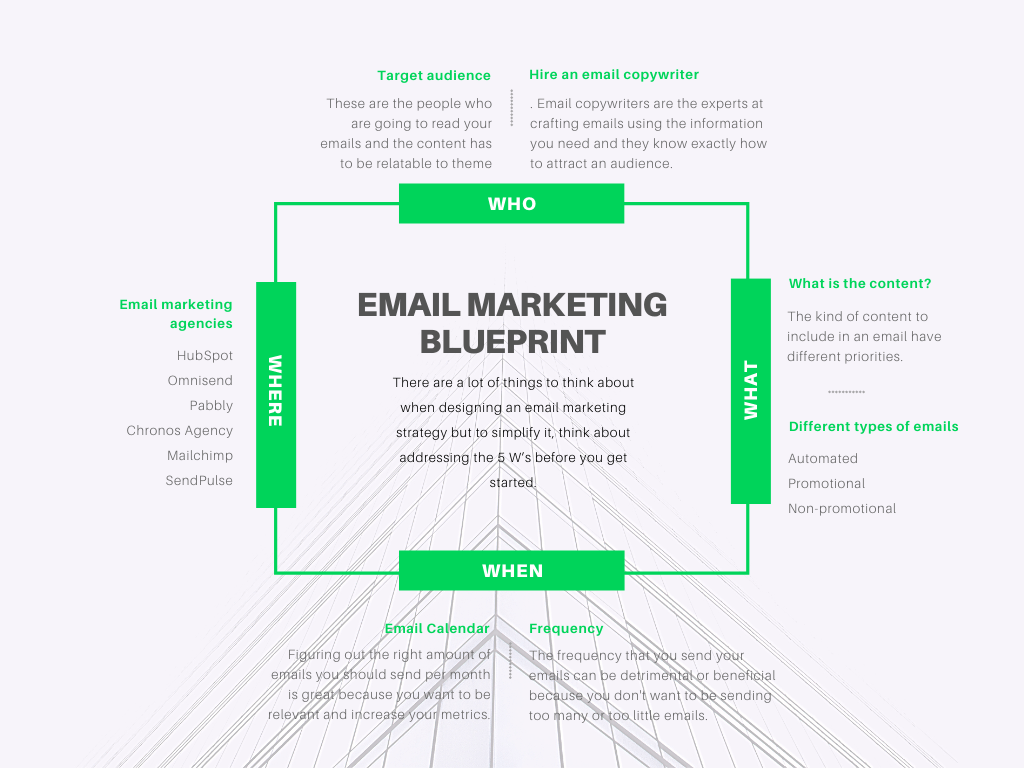email marketing blueprint