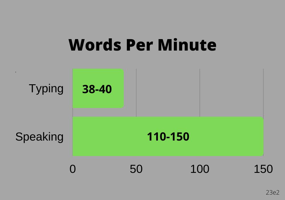words per minute of typing vs speaking