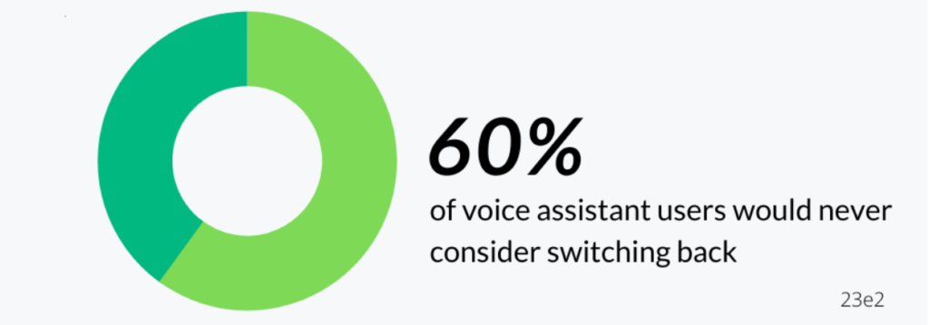 60 percent of voice assistant users never consider switching back