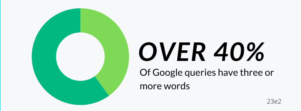 over 40 percent of google queries have three or more words