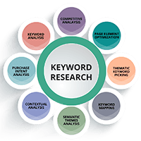 elements of keyword research