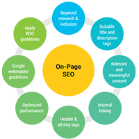 elements of on page seo