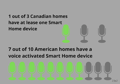 statistic of households with smart home device