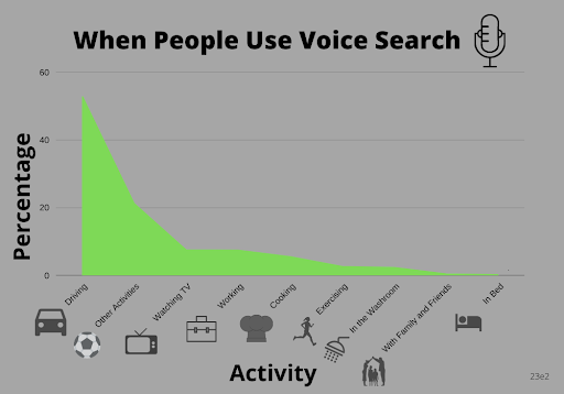 graph of where people use voice search