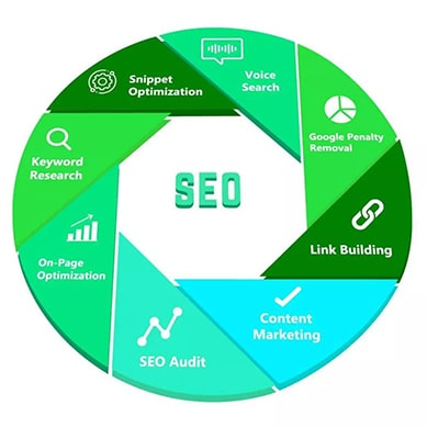 best seo services in toronto