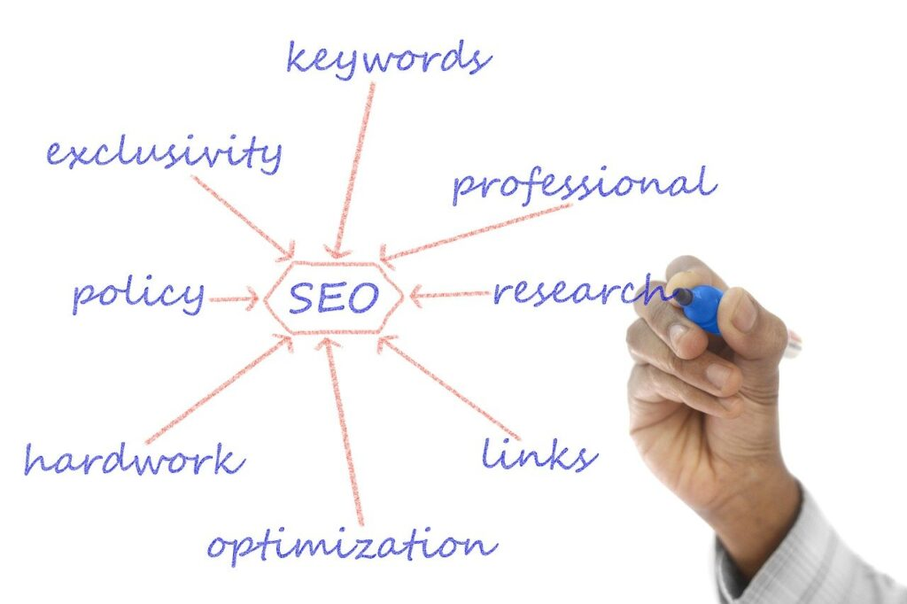keyword research services in toronto