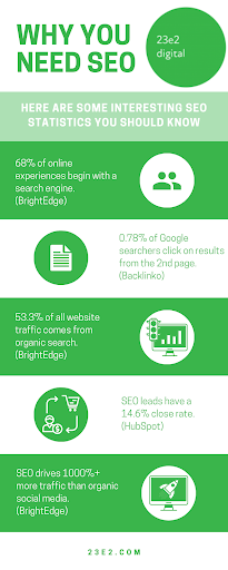 infographic of why you need seo