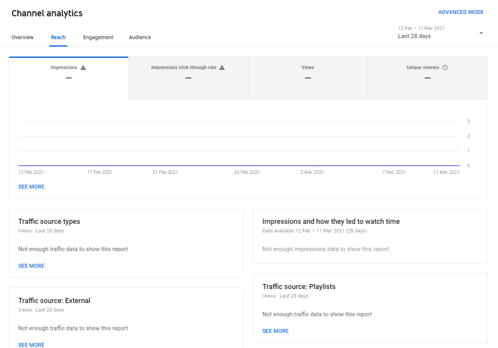 youtube analytics for business